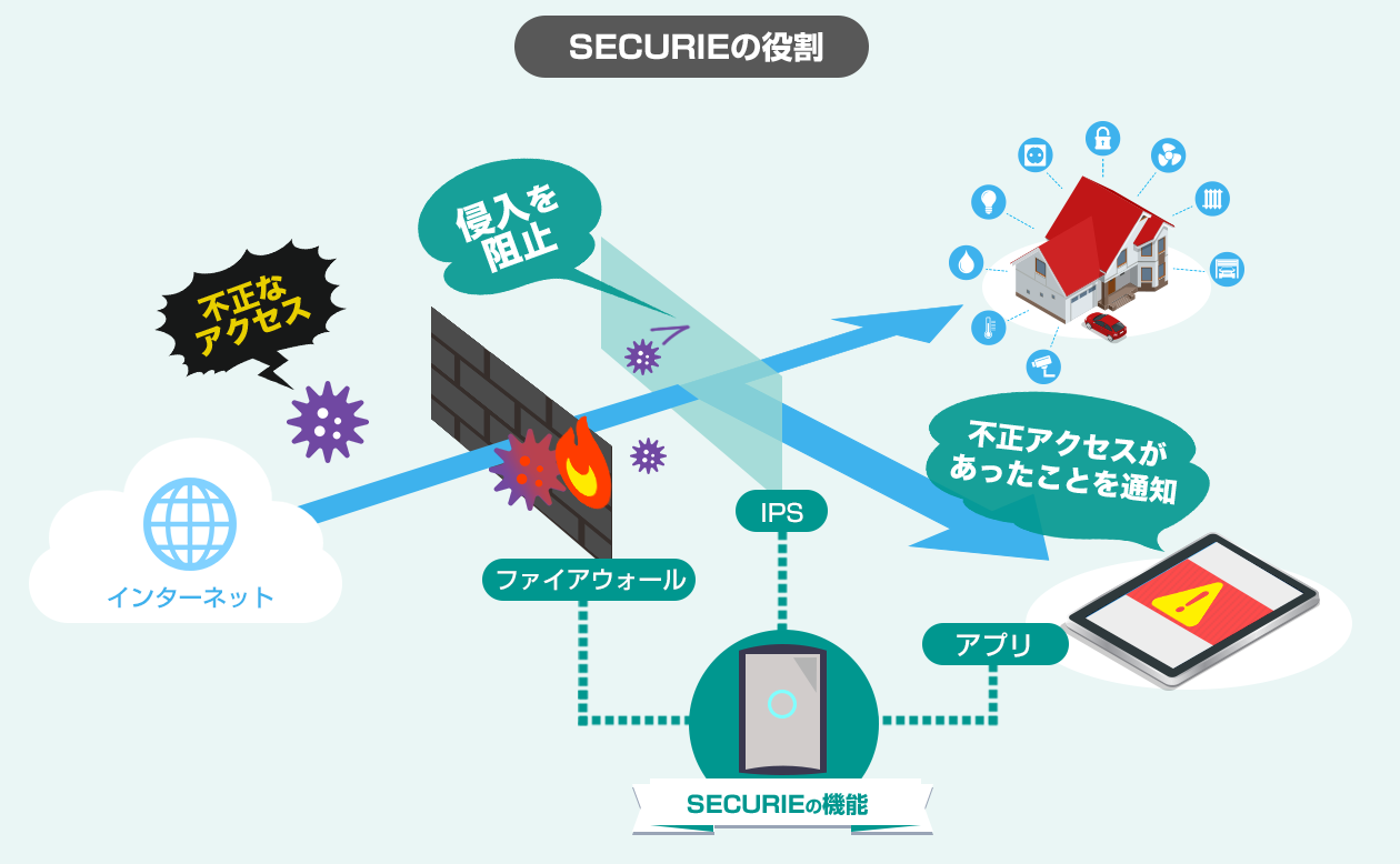 SECURIEの役割_HOME.PNG