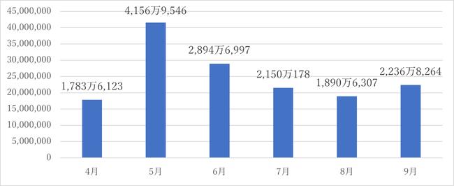 観測パケット数(20202Q).png