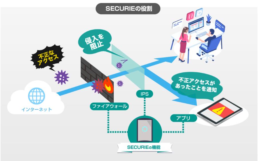 SECURIE_firewall.PNG