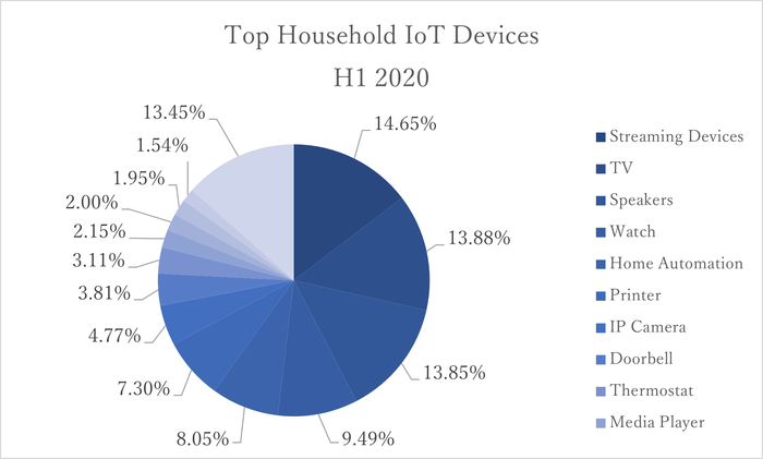 Top Household IT Devices.png