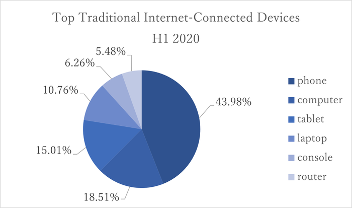 Top Traditional Internet-Connected Devices.png