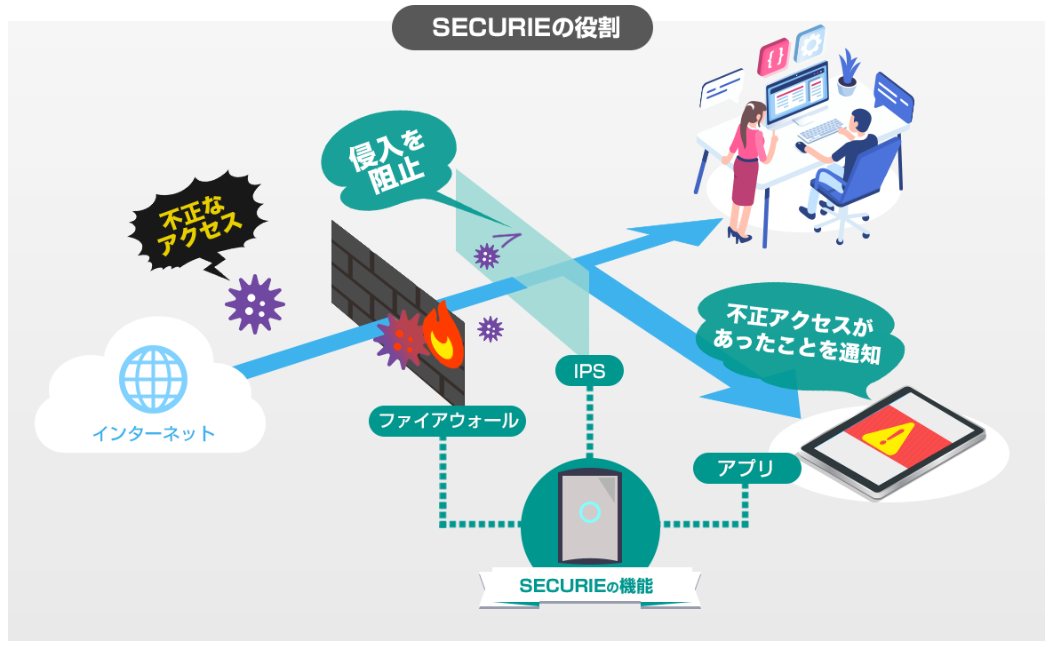 securieの役割_SOHO.PNG